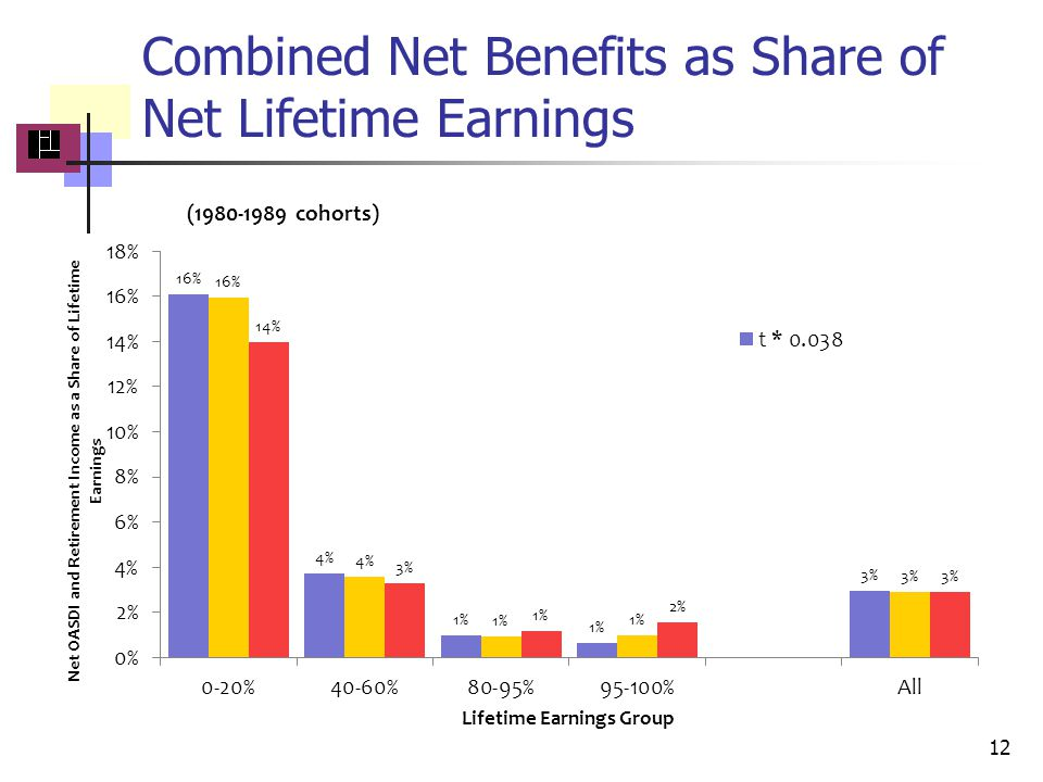 Combined Net Benefits as Share of Net Lifetime Earnings 12