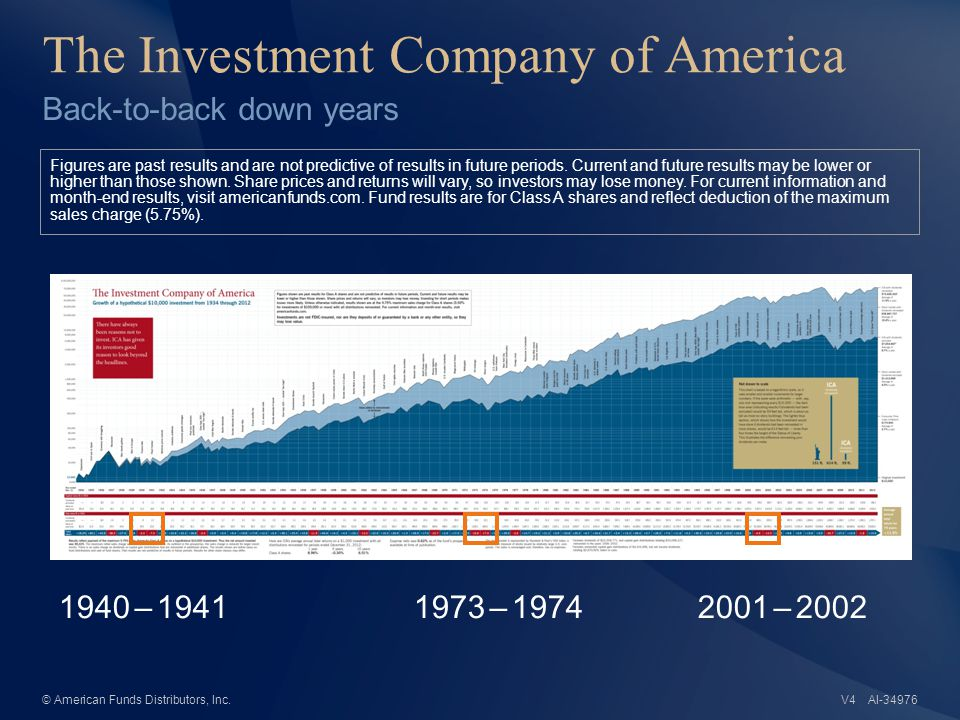 AI-34976© American Funds Distributors, Inc. The Investment Company of America Back-to-back down years Figures are past results and are not predictive