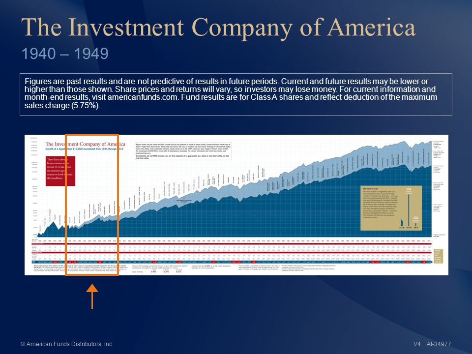 AI-34977© American Funds Distributors, Inc. The Investment Company of America 1940 – 1949 Figures are past results and are not predictive of results i