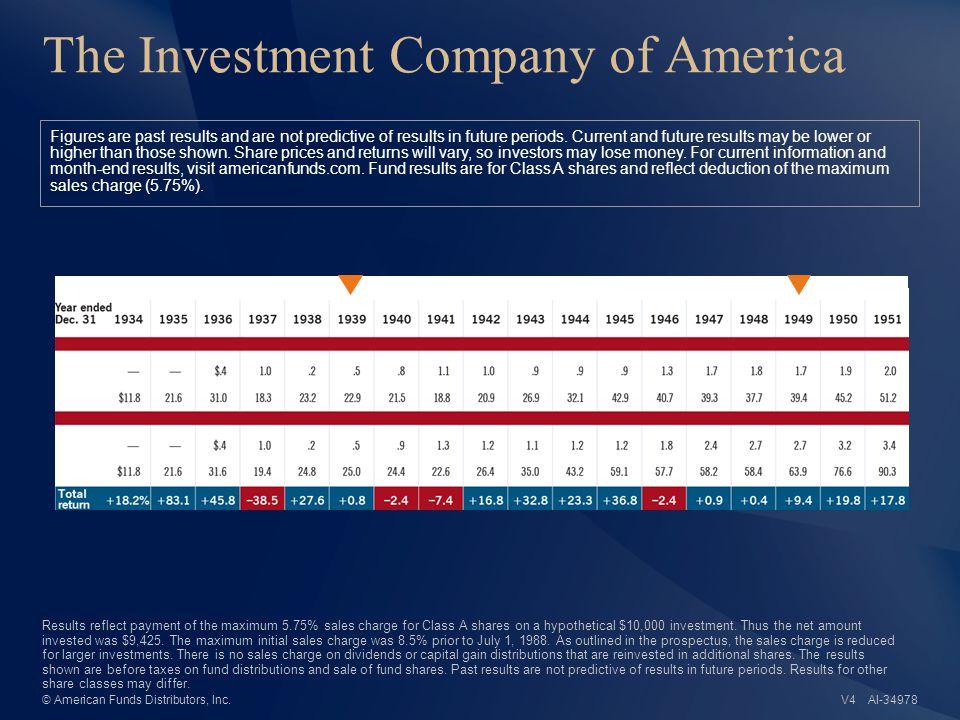 AI-34979© American Funds Distributors, Inc.