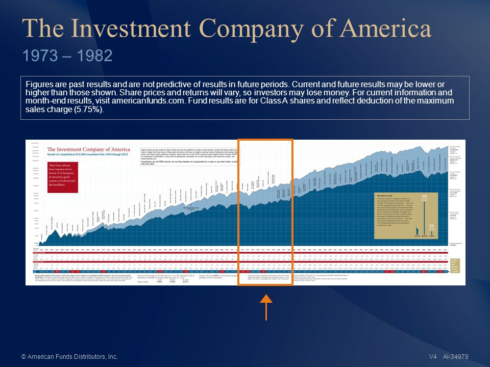 AI-34979© American Funds Distributors, Inc. The Investment Company of America 1973 – 1982 Figures are past results and are not predictive of results i