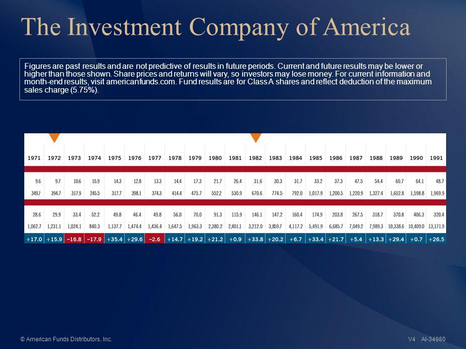 AI-34981© American Funds Distributors, Inc.