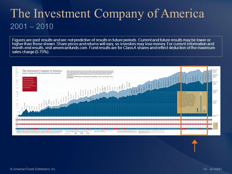 AI-34982© American Funds Distributors, Inc.