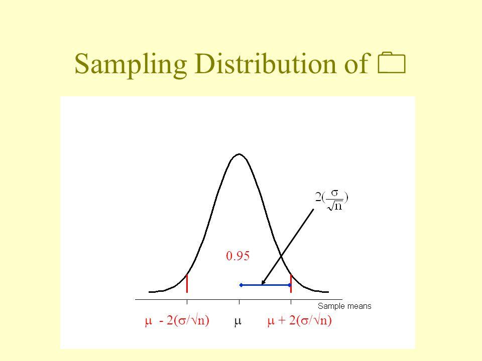 Sampling Distribution of   + 2(  /  n)  - 2(  /  n) 0.95