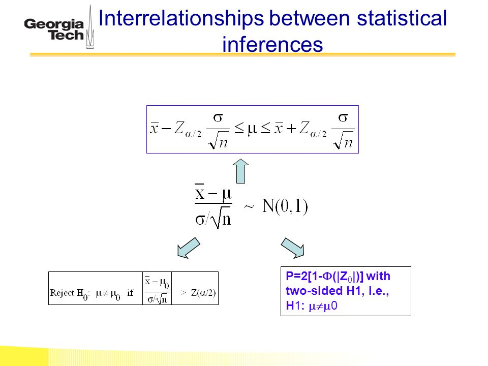 Interrelationships between statistical inferences P=2[1-  (|Z 0 |)] with two-sided H1, i.e., H1:  0