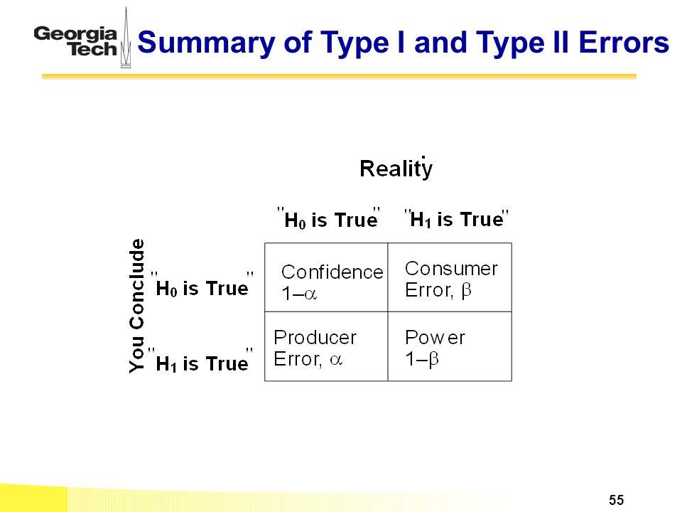 Summary of Type I and Type II Errors 55
