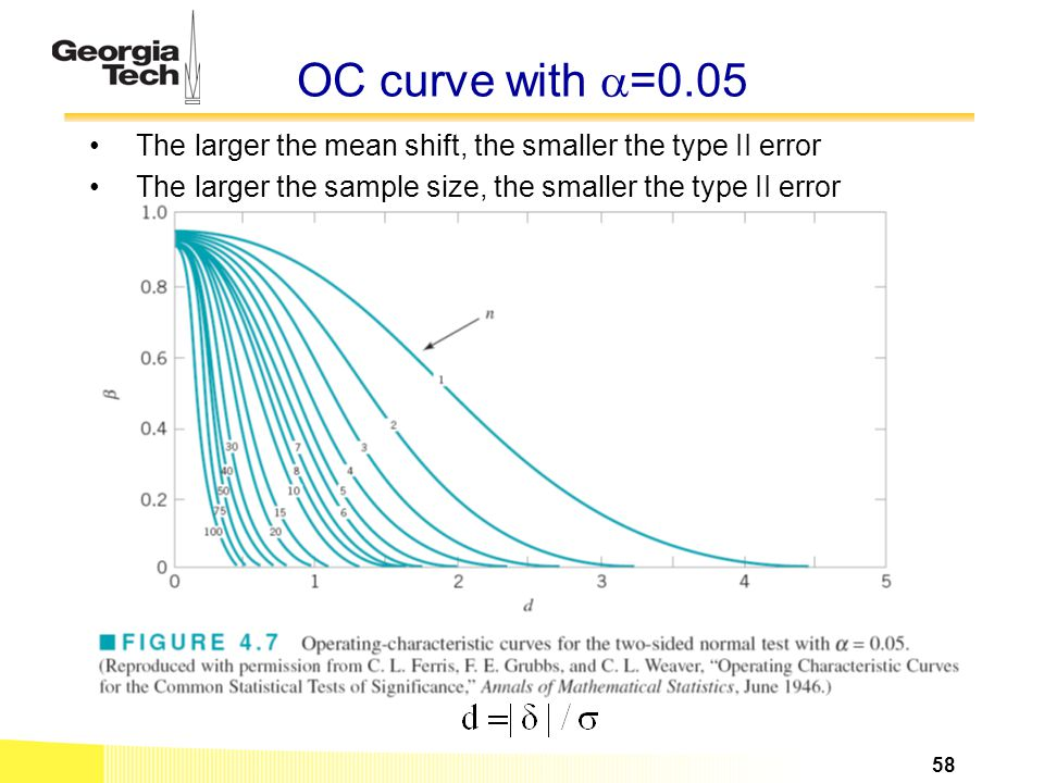 OC curve with  =0.05 The larger the mean shift, the smaller the type II error The larger the sample size, the smaller the type II error 58