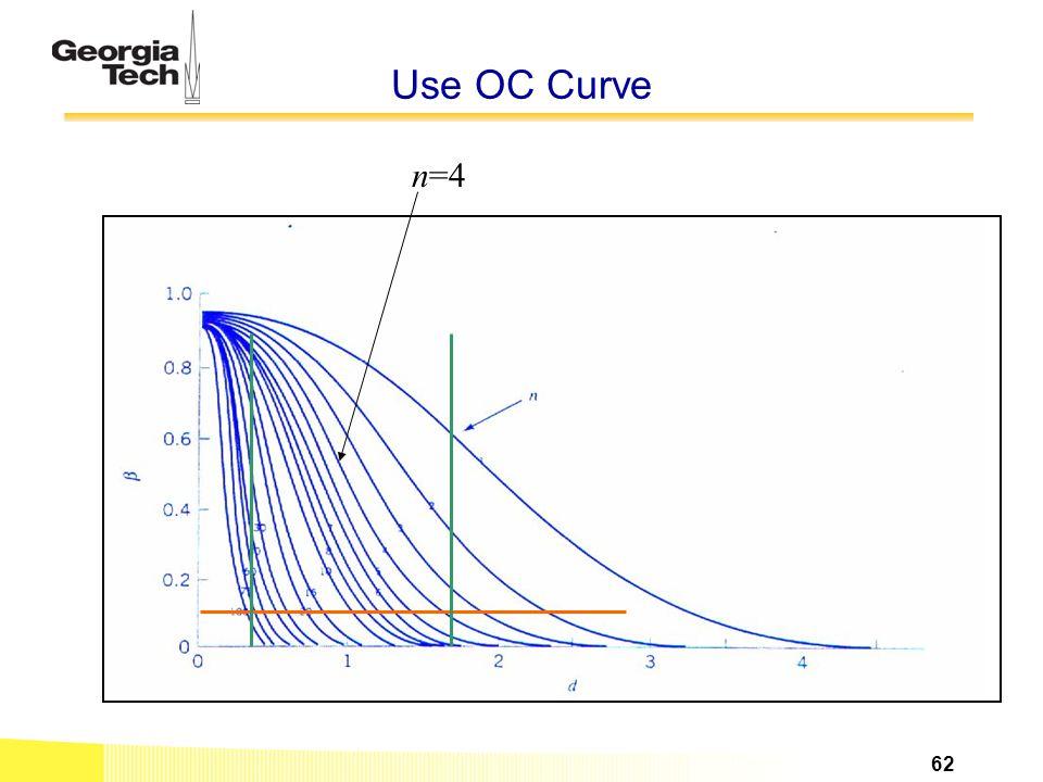 Use OC Curve n=4 62