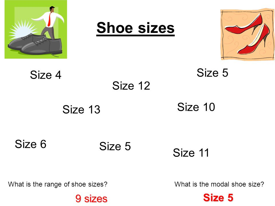 Shoe sizes What is the range of shoe sizes. What is the modal shoe size.