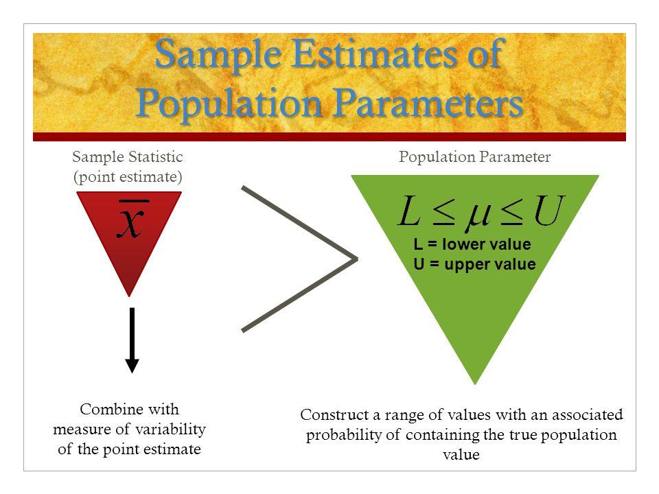 Sample Estimates of Population Parameters Sample Statistic (point estimate) Combine with measure of variability of the point estimate Population Param