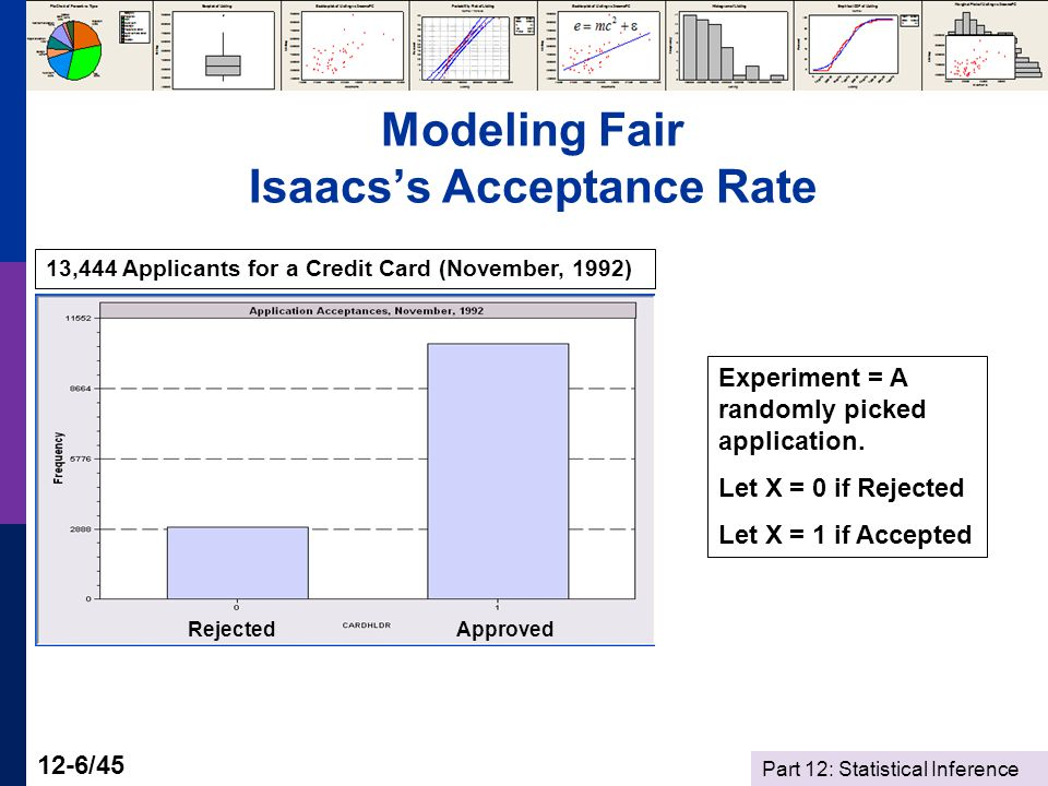Part 12: Statistical Inference 12-6/45 Modeling Fair Isaacs's Acceptance Rate 13,444 Applicants for a Credit Card (November, 1992) Experiment = A randomly picked application.