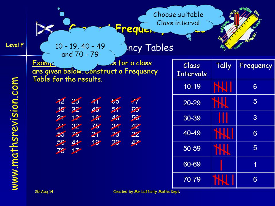 25-Aug-14Created by Mr. Lafferty Maths Dept. www.mathsrevision.com Grouped Frequency Tables Frequency Tables Class Intervals TallyFrequency 1223415577