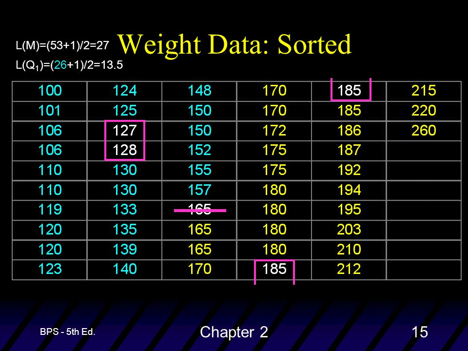 BPS - 5th Ed. Chapter 215 Weight Data: Sorted L(M)=(53+1)/2=27 L(Q 1 )=(26+1)/2=13.5