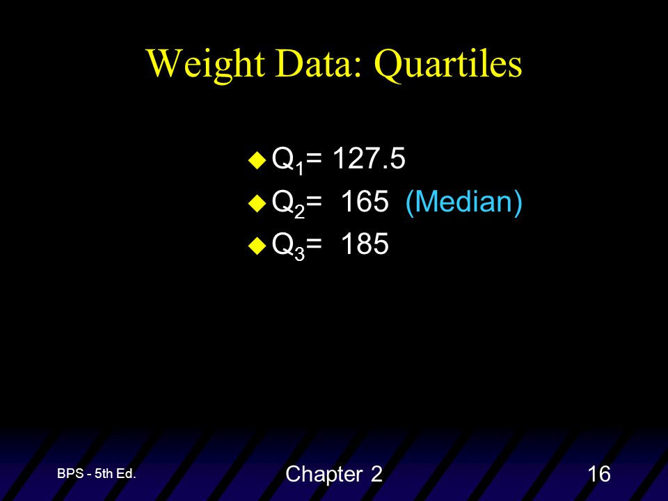 BPS - 5th Ed. Chapter 216 Weight Data: Quartiles u Q 1 = 127.5 u Q 2 = 165 (Median) u Q 3 = 185