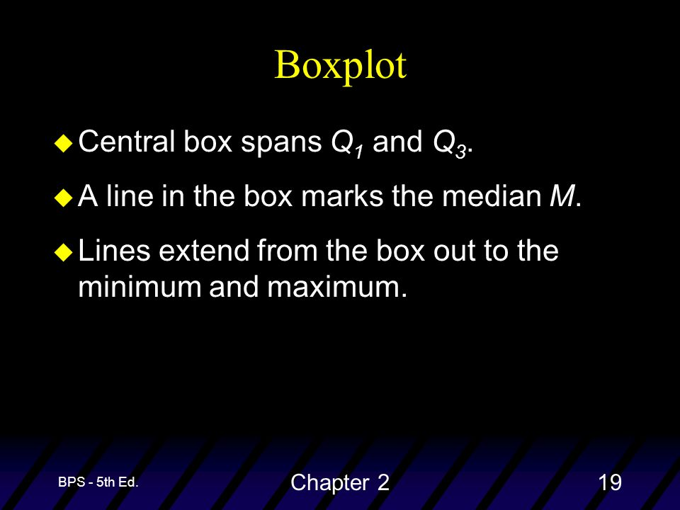 BPS - 5th Ed. Chapter 219 Boxplot u Central box spans Q 1 and Q 3.