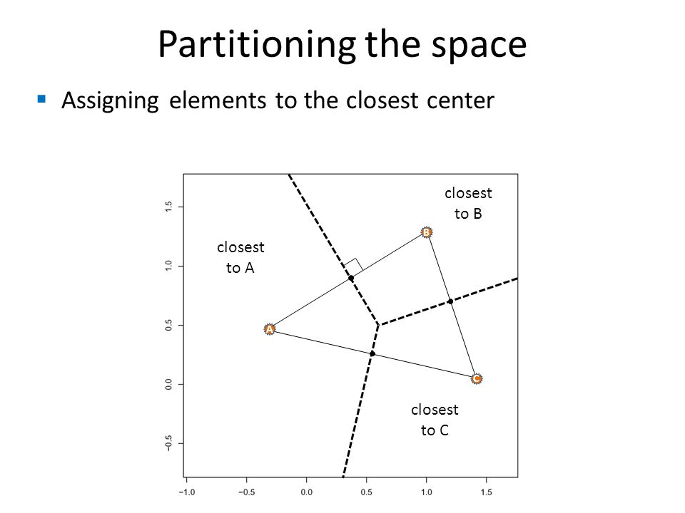  Assigning elements to the closest center Partitioning the space B A C closest to A closest to B closest to C