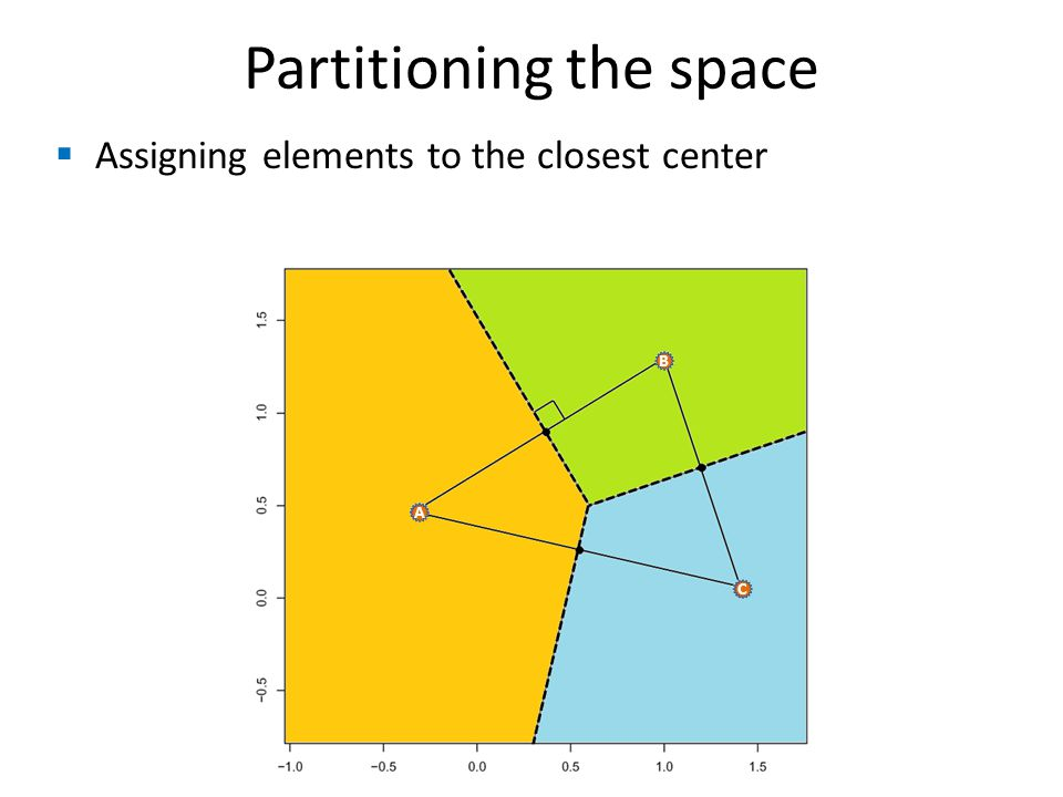  Assigning elements to the closest center Partitioning the space B A C