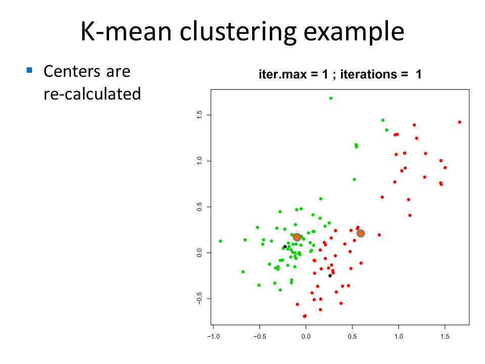  Centers are re-calculated K-mean clustering example