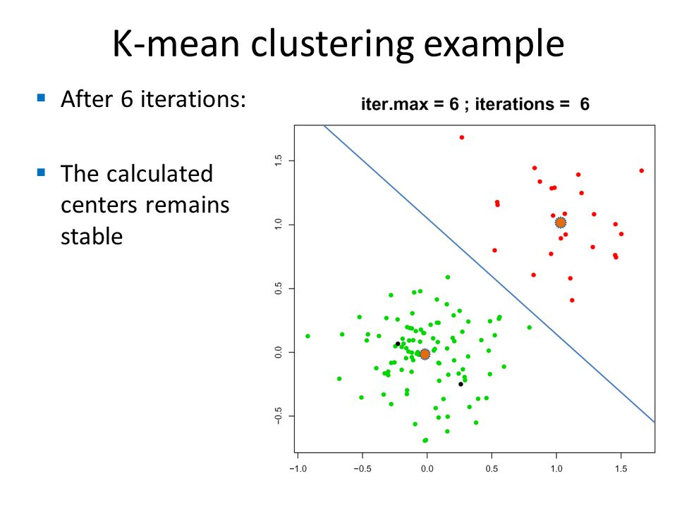 K-mean clustering example  After 6 iterations:  The calculated centers remains stable