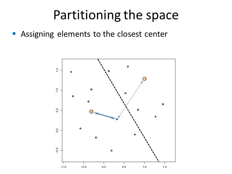  Assigning elements to the closest center Partitioning the space B A