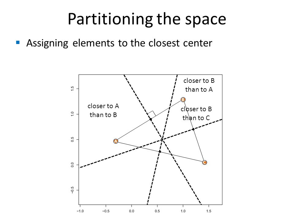  Assigning elements to the closest center Partitioning the space B A C closer to A than to B closer to B than to A closer to B than to C