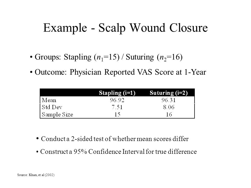Example - Scalp Wound Closure Groups: Stapling (n 1 =15) / Suturing (n 2 =16) Outcome: Physician Reported VAS Score at 1-Year Conduct a 2-sided test of whether mean scores differ Construct a 95% Confidence Interval for true difference Source: Khan, et al (2002)
