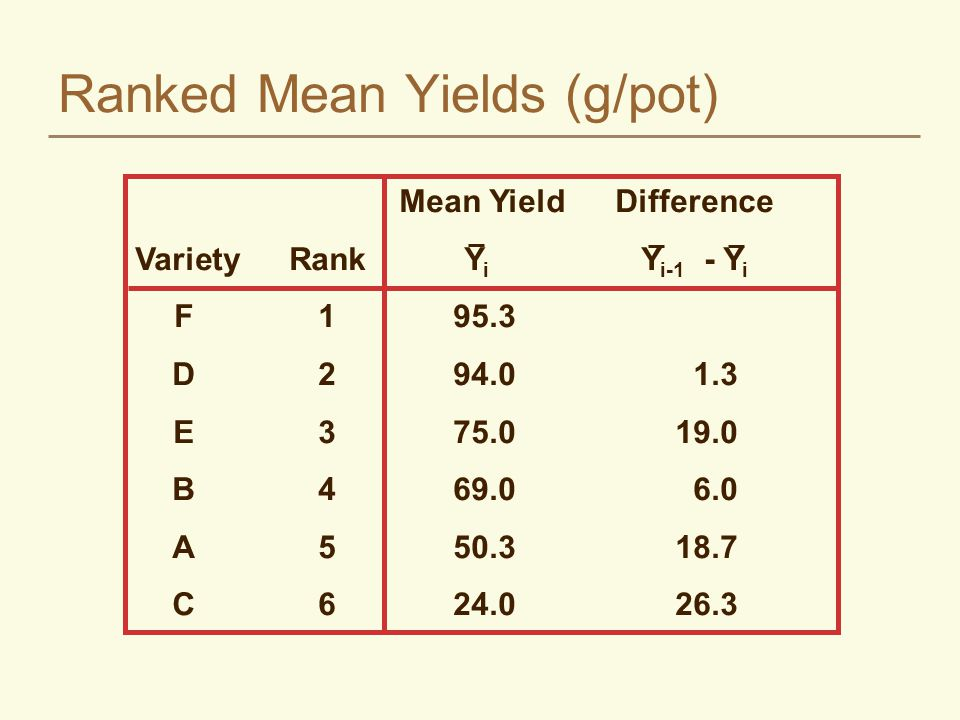Student-Newman-Keuls Test (SNK) Rank the means from high to low Compute t-1 significant differences, SNK j, using the HSD Compare the highest and lowest –if less than SNK, no differences are significant –if greater than SNK, compare next highest mean with next lowest using next SNK Uses experimentwise for the extremes and comparisonwise for adjacent where j=1,2,..., t-1, k=2,3,...,t SNK Q MSEr j   /