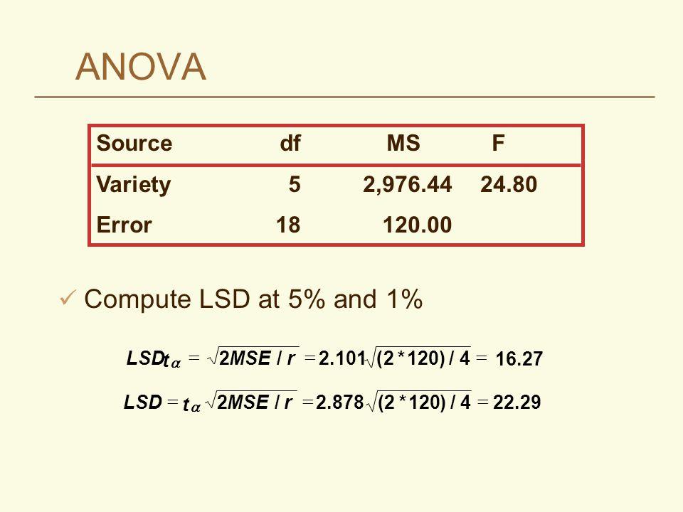 ANOVA SourcedfMSF Variety52,976.4424.80 Error18120.00 Compute LSD at 5% and 1% LSD t MSEr   221204 16.27 /2.101(*)/ LSD t MSEr   22.8782120422