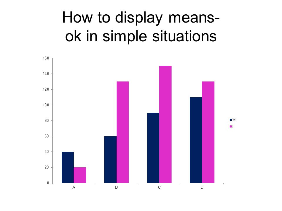 How to display means- ok in simple situations