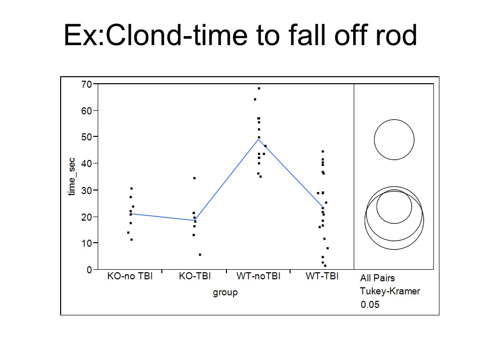 Ex:Clond-time to fall off rod