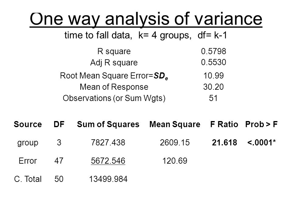 One way analysis of variance time to fall data, k= 4 groups, df= k-1 R square0.5798 Adj R square0.5530 Root Mean Square Error=SD e 10.99 Mean of Response30.20 Observations (or Sum Wgts)51 SourceDFSum of SquaresMean SquareF RatioProb > F group37827.4382609.1521.618<.0001* Error475672.546120.69 C.