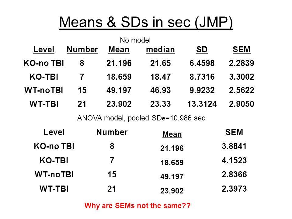 Means & SDs in sec (JMP) LevelNumberMeanmedianSDSEM KO-no TBI821.19621.656.45982.2839 KO-TBI718.65918.478.73163.3002 WT-noTBI1549.19746.939.92322.5622 WT-TBI2123.90223.3313.31242.9050 No model ANOVA model, pooled SD e =10.986 sec LevelNumber Mean SEM KO-no TBI8 21.196 3.8841 KO-TBI7 18.659 4.1523 WT-noTBI15 49.197 2.8366 WT-TBI21 23.902 2.3973 Why are SEMs not the same
