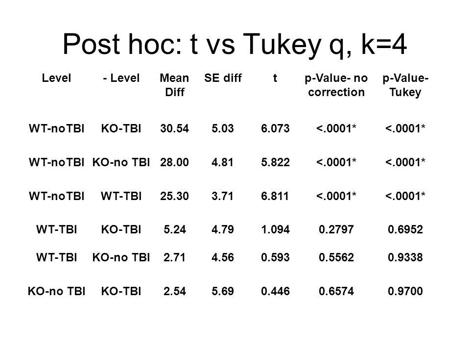 Post hoc: t vs Tukey q, k=4 Level- LevelMean Diff SE difftp-Value- no correction p-Value- Tukey WT-noTBIKO-TBI30.545.036.073<.0001* WT-noTBIKO-no TBI28.004.815.822<.0001* WT-noTBIWT-TBI25.303.716.811<.0001* WT-TBIKO-TBI5.244.791.0940.27970.6952 WT-TBIKO-no TBI2.714.560.5930.55620.9338 KO-no TBIKO-TBI2.545.690.4460.65740.9700