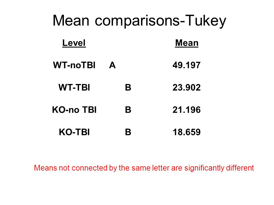 Mean comparisons-Tukey LevelMean WT-noTBIA49.197 WT-TBIB23.902 KO-no TBIB21.196 KO-TBIB18.659 Means not connected by the same letter are significantly different