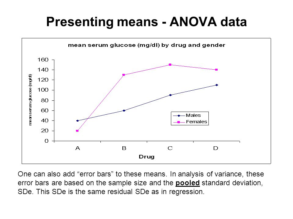 """Presenting means - ANOVA data One can also add """"error bars"""" to these means. In analysis of variance, these error bars are based on the sample size and"""
