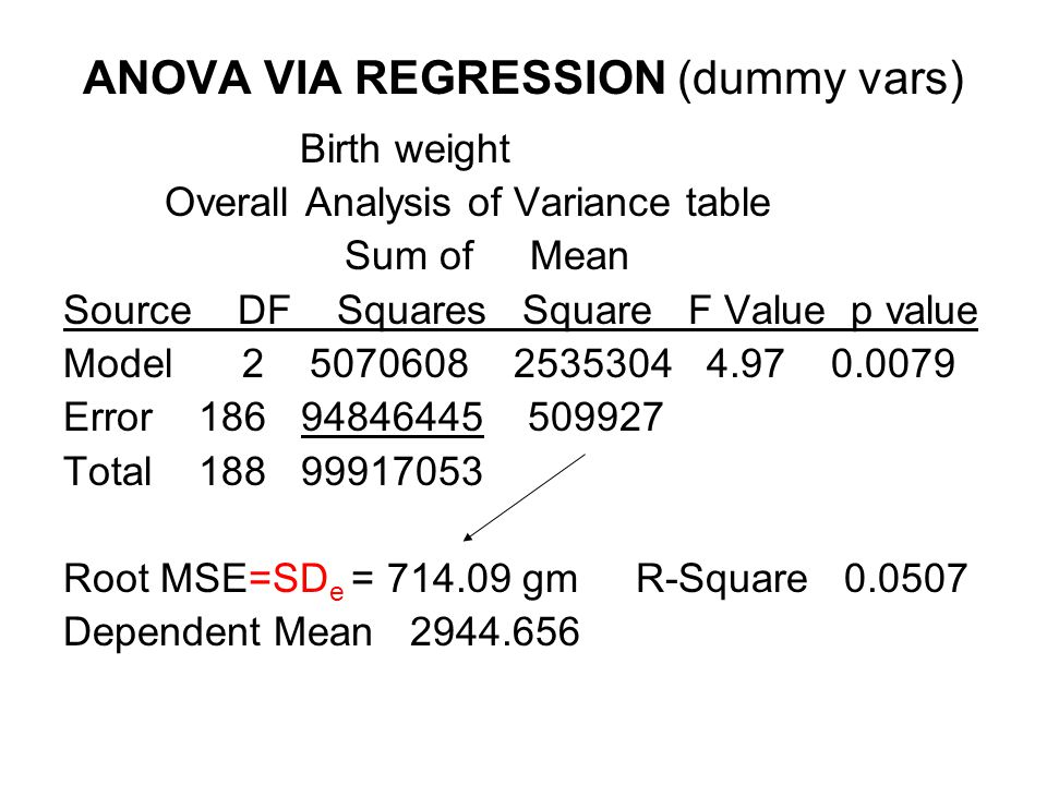 ANOVA VIA REGRESSION (dummy vars) Birth weight Overall Analysis of Variance table Sum of Mean Source DF Squares Square F Value p value Model 2 5070608 2535304 4.97 0.0079 Error 186 94846445 509927 Total 188 99917053 Root MSE=SD e = 714.09 gm R-Square 0.0507 Dependent Mean 2944.656