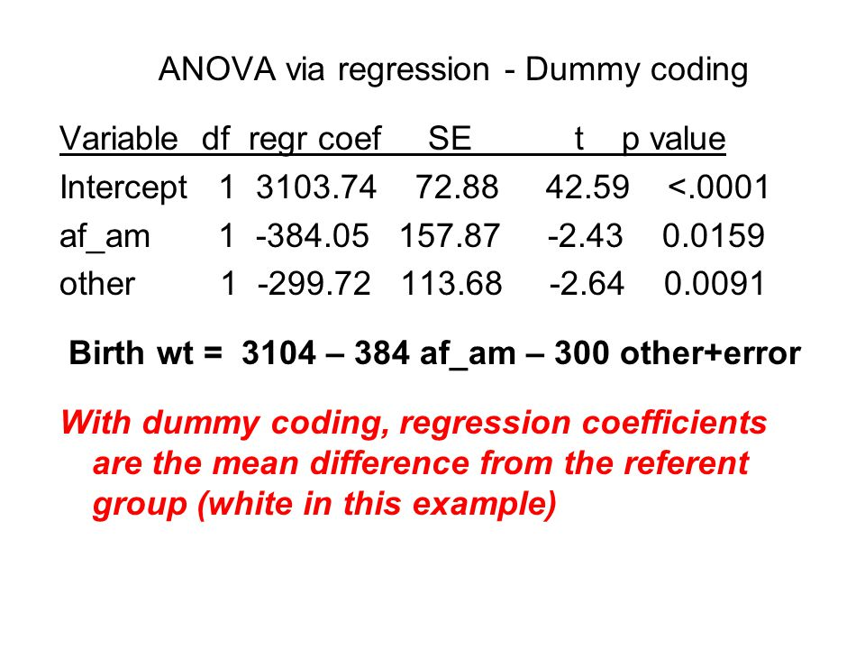 ANOVA via regression - Dummy coding Variable df regr coef SE t p value Intercept 1 3103.74 72.88 42.59 <.0001 af_am 1 -384.05 157.87 -2.43 0.0159 other 1 -299.72 113.68 -2.64 0.0091 Birth wt = 3104 – 384 af_am – 300 other+error With dummy coding, regression coefficients are the mean difference from the referent group (white in this example)