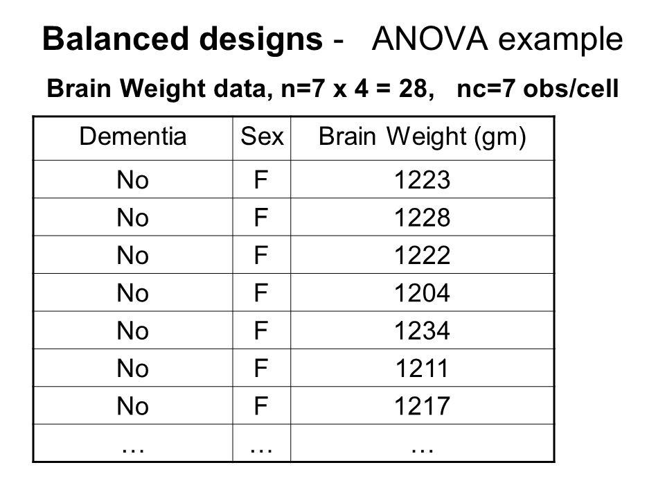 Balanced designs - ANOVA example Brain Weight data, n=7 x 4 = 28, nc=7 obs/cell DementiaSexBrain Weight (gm) NoF1223 NoF1228 NoF1222 NoF1204 NoF1234 NoF1211 NoF1217 ………