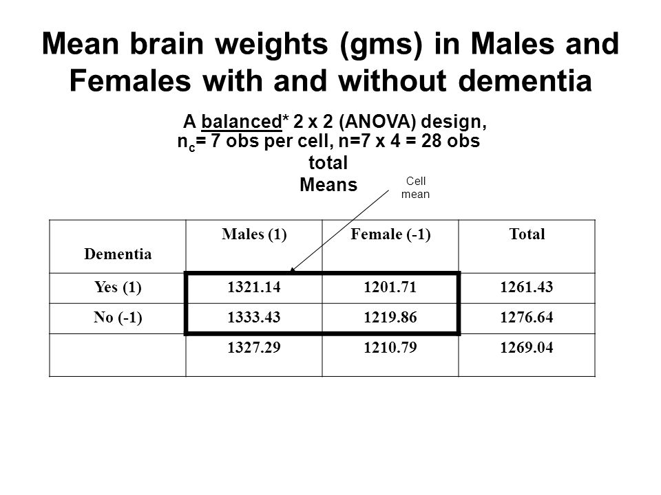 Mean brain weights (gms) in Males and Females with and without dementia Cell mean A balanced* 2 x 2 (ANOVA) design, n c = 7 obs per cell, n=7 x 4 = 28 obs total Means Dementia Males (1)Female (-1)Total Yes (1)1321.141201.711261.43 No (-1)1333.431219.861276.64 1327.291210.791269.04