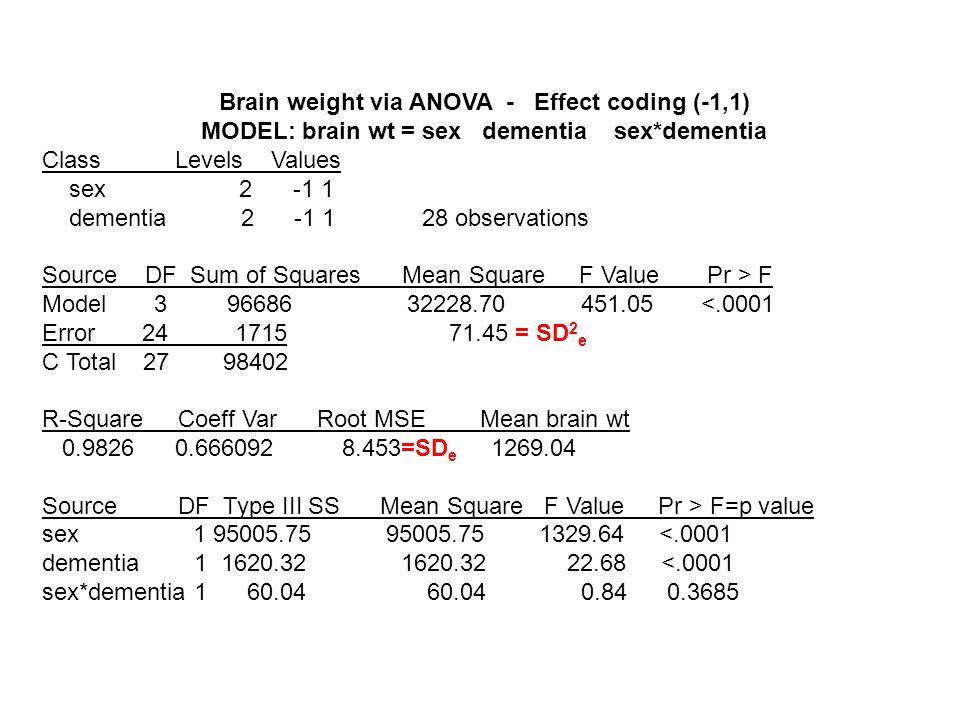 Brain weight via ANOVA - Effect coding (-1,1) MODEL: brain wt = sex dementia sex*dementia Class Levels Values sex 2 -1 1 dementia 2 -1 1 28 observatio