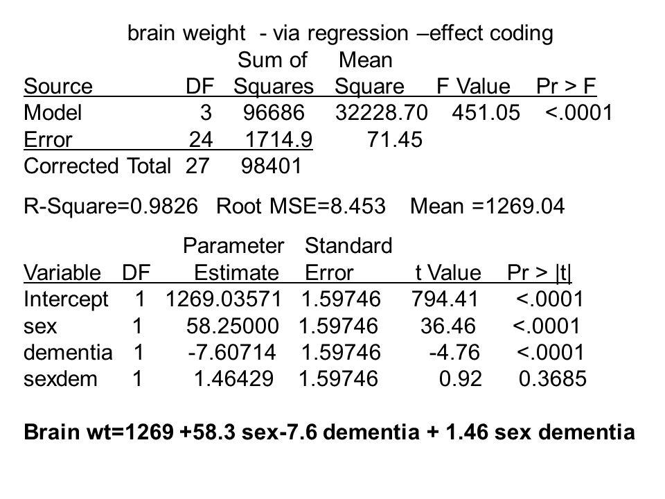 brain weight - via regression –effect coding Sum of Mean Source DF Squares Square F Value Pr > F Model 3 96686 32228.70 451.05 <.0001 Error 24 1714.9 71.45 Corrected Total 27 98401 R-Square=0.9826 Root MSE=8.453 Mean =1269.04 Parameter Standard Variable DF Estimate Error t Value Pr > |t| Intercept 1 1269.03571 1.59746 794.41 <.0001 sex 1 58.25000 1.59746 36.46 <.0001 dementia 1 -7.60714 1.59746 -4.76 <.0001 sexdem 1 1.46429 1.59746 0.92 0.3685 Brain wt=1269 +58.3 sex-7.6 dementia + 1.46 sex dementia