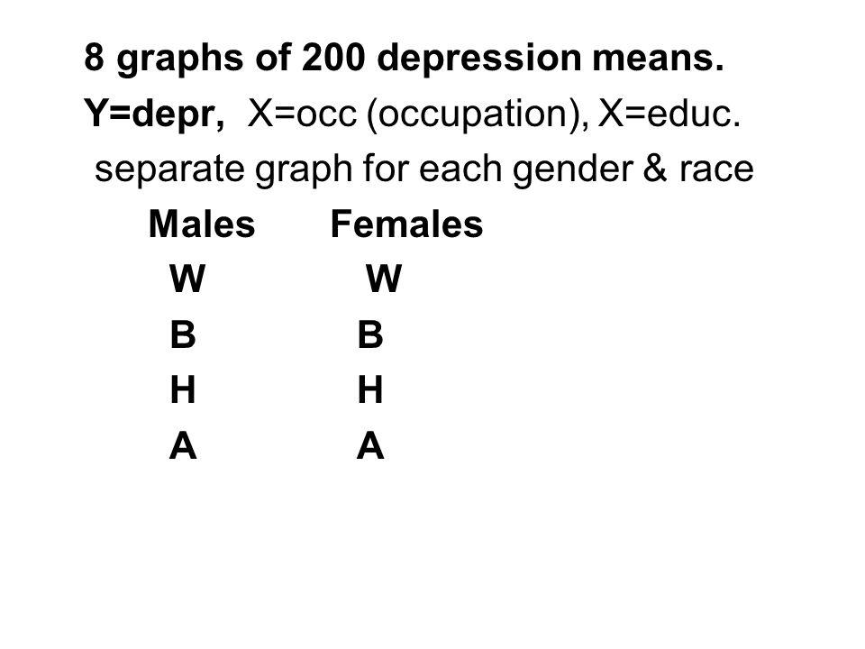 8 graphs of 200 depression means. Y=depr, X=occ (occupation), X=educ.