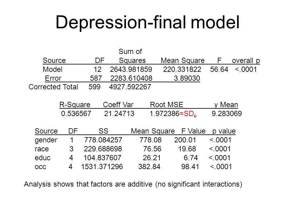 Depression-final model Sum of Source DF Squares Mean Square F overall p Model 12 2643.981859 220.331822 56.64 <.0001 Error 587 2283.610408 3.89030 Cor