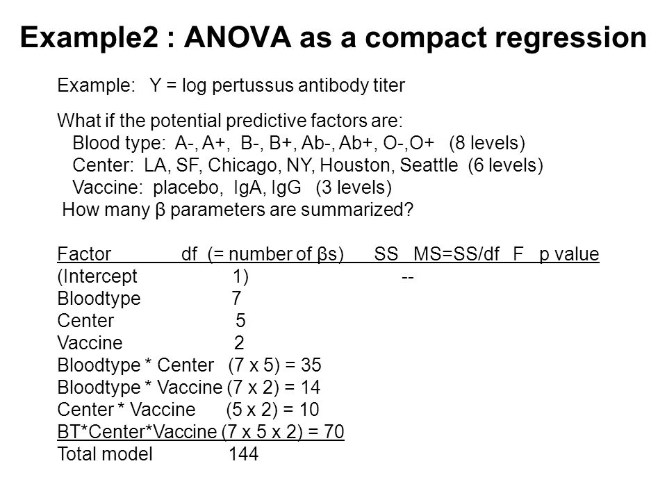 Example2 : ANOVA as a compact regression Example: Y = log pertussus antibody titer What if the potential predictive factors are: Blood type: A-, A+, B