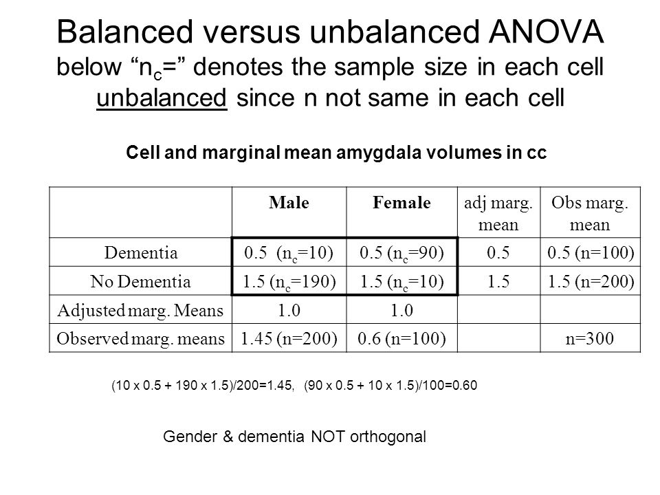 """Balanced versus unbalanced ANOVA below """"n c ="""" denotes the sample size in each cell unbalanced since n not same in each cell Cell and marginal mean am"""