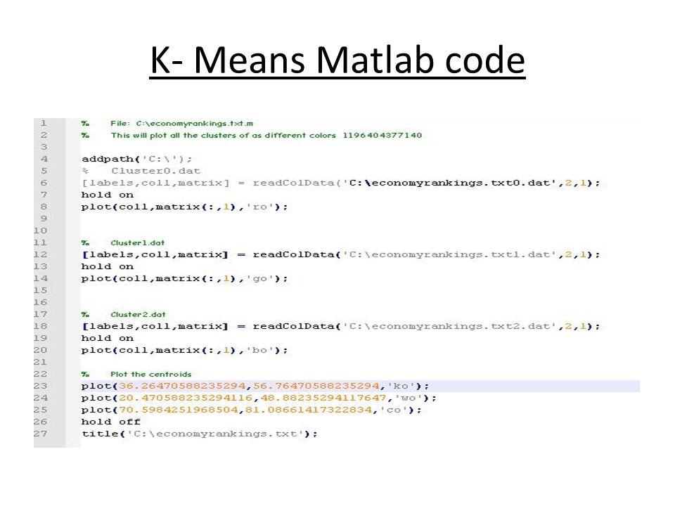 K- Means Matlab code