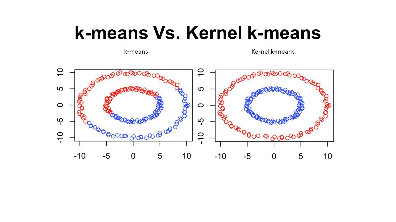 k-means Vs. Kernel k-means k-meansKernel k-means
