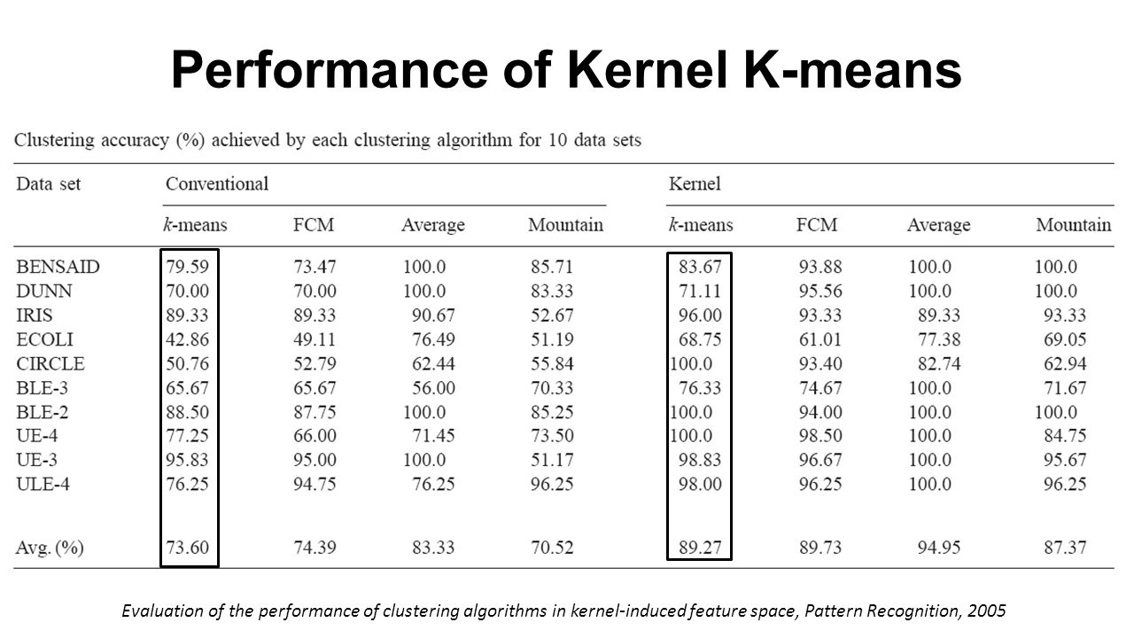 Performance of Kernel K-means Evaluation of the performance of clustering algorithms in kernel-induced feature space, Pattern Recognition, 2005