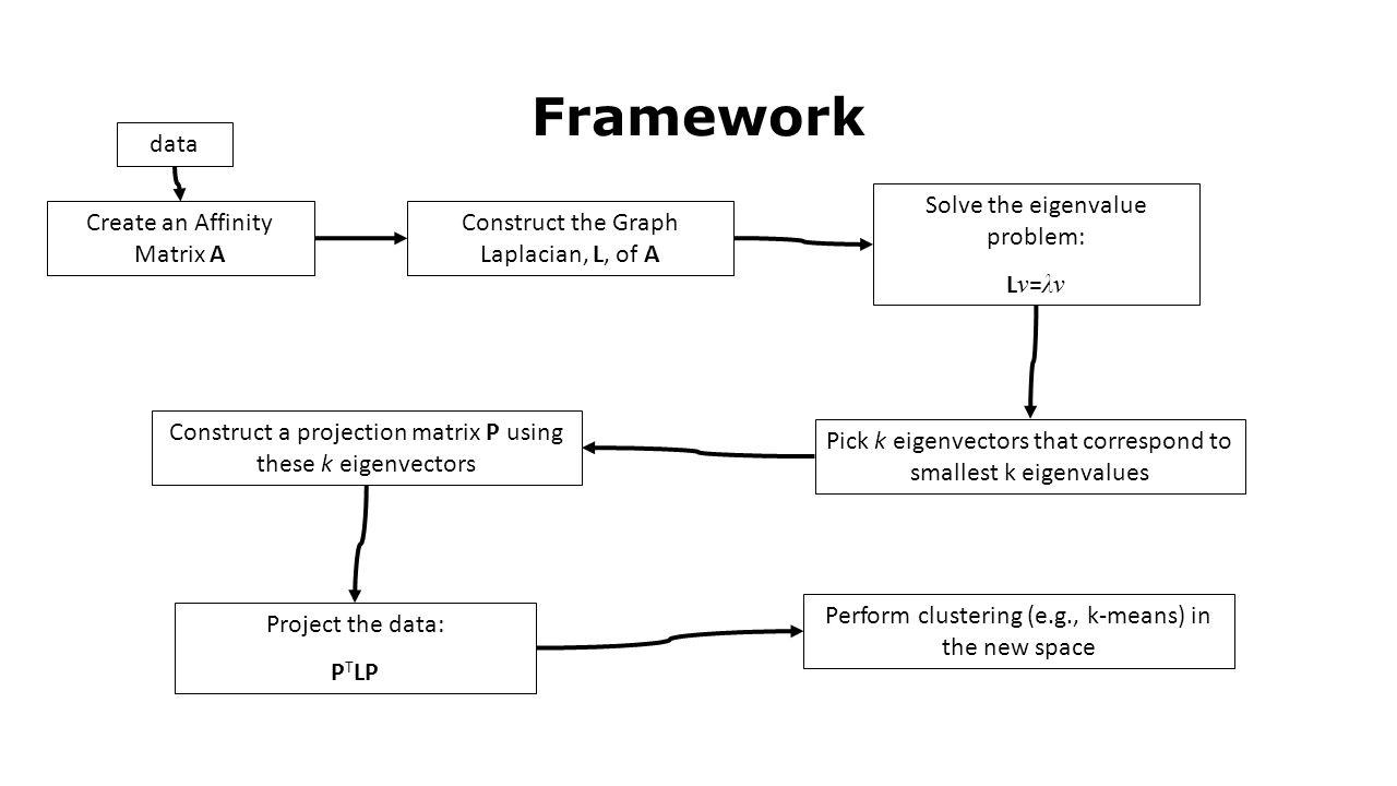Framework data Create an Affinity Matrix A Construct the Graph Laplacian, L, of A Solve the eigenvalue problem: L v = λv Pick k eigenvectors that corr