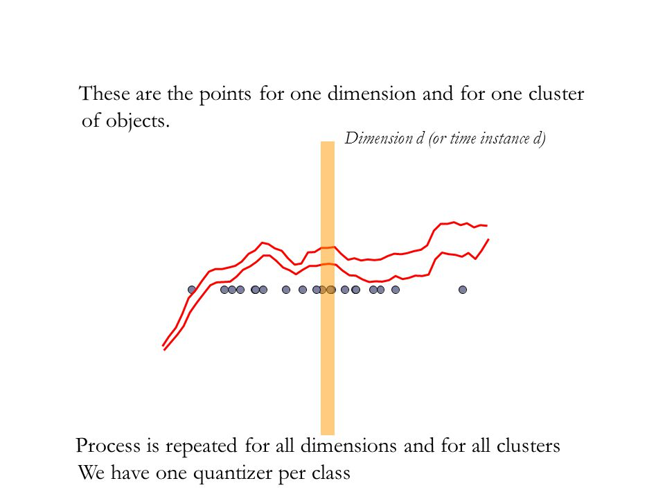 These are the points for one dimension and for one cluster of objects. Process is repeated for all dimensions and for all clusters We have one quantiz